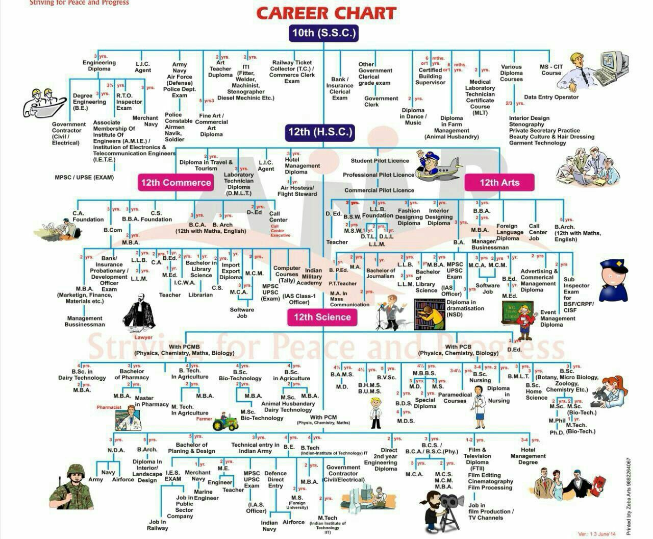 Best career options in india after 10th