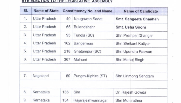 List_of_BJP_Candidate_for_Vidhan_Sabha_Bye-election_of_UP,_Nagaland&Karnataka_on(2)_13